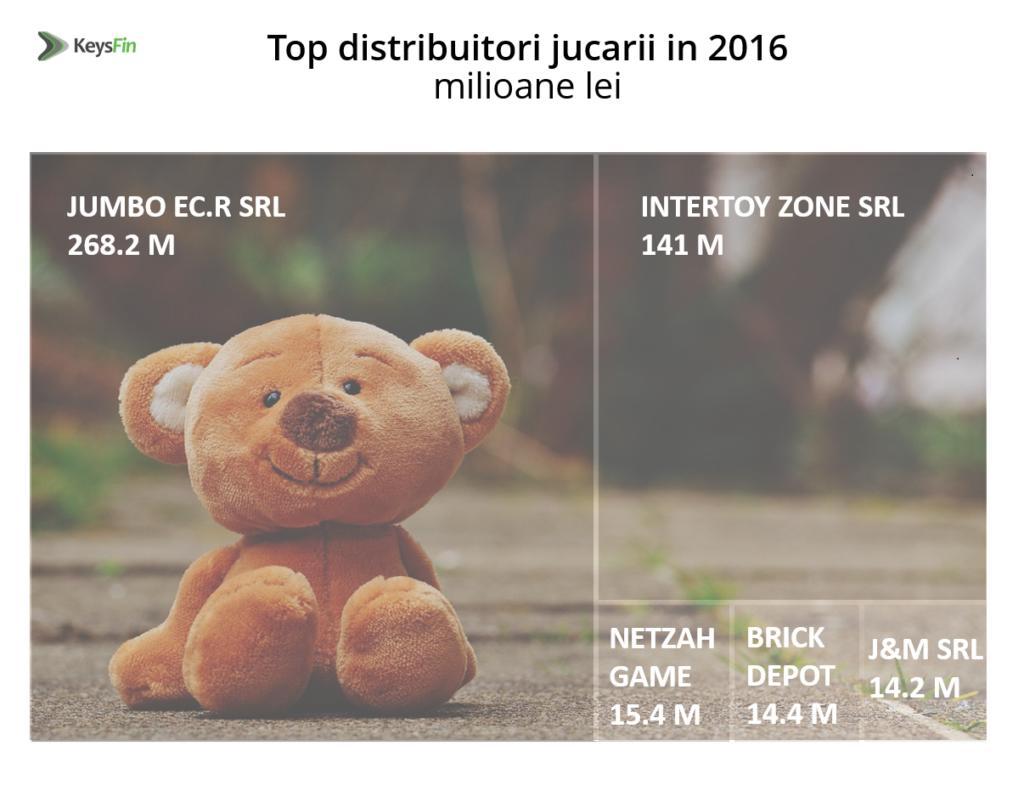 Boom pe piața jucăriilor. Cadourile pentru copii duc piața de profil aproape de pragul de 1 miliard de lei