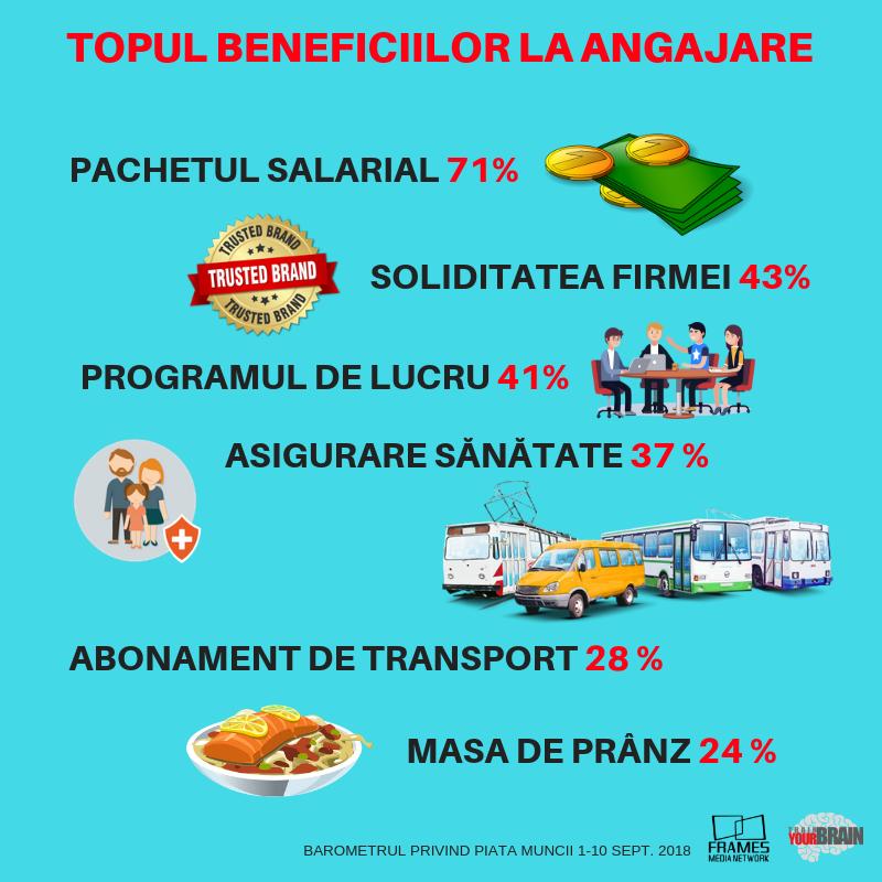 Barometrul Frames& TrainYourBrain. Masa de prânz devine prioritară. Topul cerințelor angajaților români s-a schimbat radical
