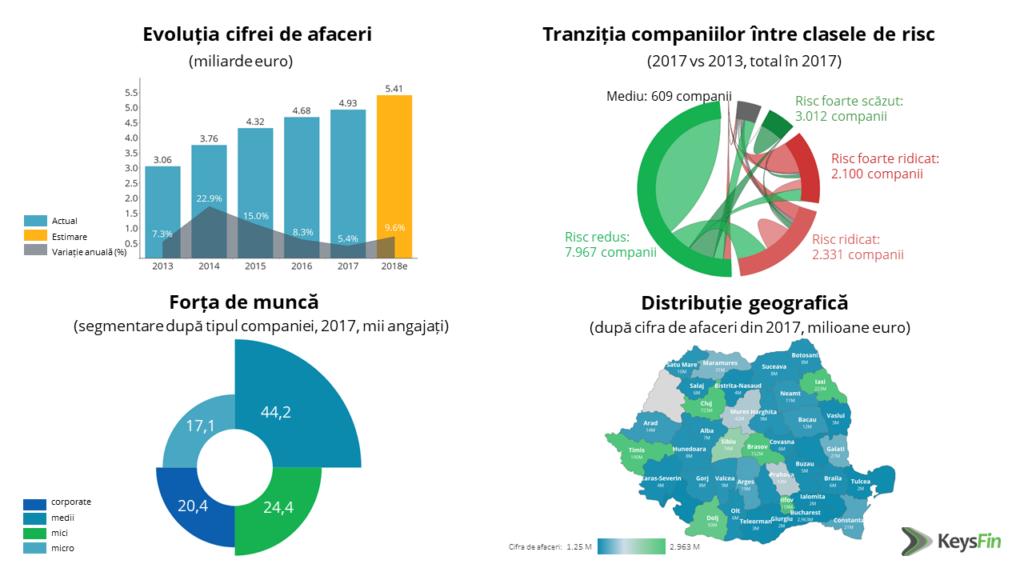 România, Silicon Valley-ul Europei. Business-ul din industria de software românescă depășește 5,4 miliarde de euro în 2018
