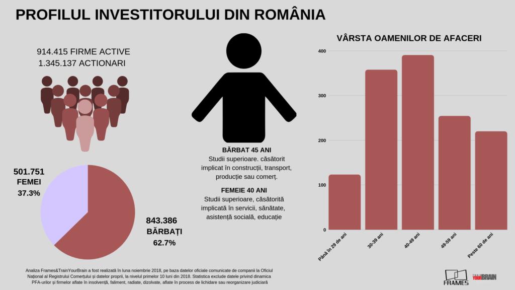 Analiză Frames&TrainYourBrain: Cine face afaceri în România. Bărbații la vârsta a II-a dețin controlul, femeile vin puternic din urmă