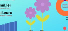 Studiu Frames: Ziua Femeii aduce vârful de vânzări în piața afacerilor cu flori. Un business de peste 300 milioane de lei