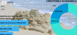 Barometrul Frames: Economia, ca un castel de nisip. Investitorii, semnal de alarmă privind inflația, cursul valutar și blocajul financiar