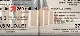 Sierra Quadrant: Firmele românești se înglodează în datorii. Întârzierile la plată, tot mai mari