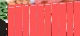 Analiză Moneycorp: Focus pe moneda națională. Ce se întâmplă cu leul în 2020