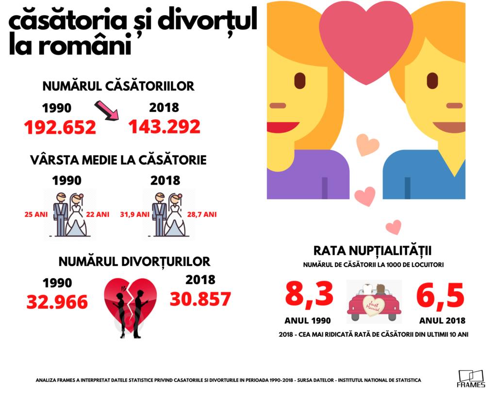 Analiză Frames: Valentine's Day 2020. Românii se căsătoresc mai târziu și divorțează mai greu