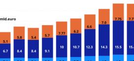 Moneycorp România: Relansarea economică depinde de stimularea investițiilor străine directe și a exporturilor