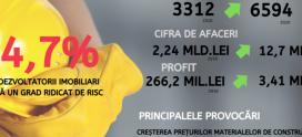 Fenomenul Evergrande, posibil în România? Bate vânt de criză în afacerile dezvoltatorilor imobiliari